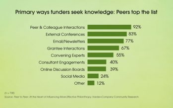 Using Knowledge to Improve Funder Practice